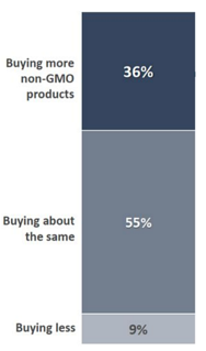 increasement non-GMO purchase
